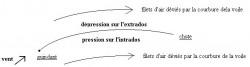 TSF n°10 – DES VOILES, ET VOUS …